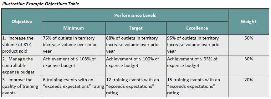 Sales Performance Improvement Plan Example  Performance