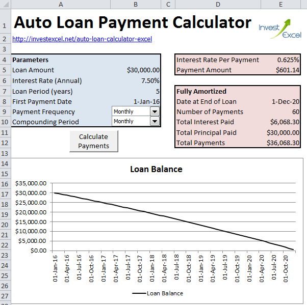 auto loan payoff calculator with amortization